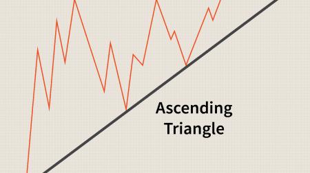 ExpertOption پر مثلث پیٹرن کی تجارت کے لیے رہنما۔